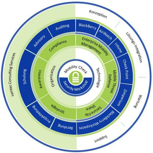 samtec-dienstleistungen-produkte-circle
